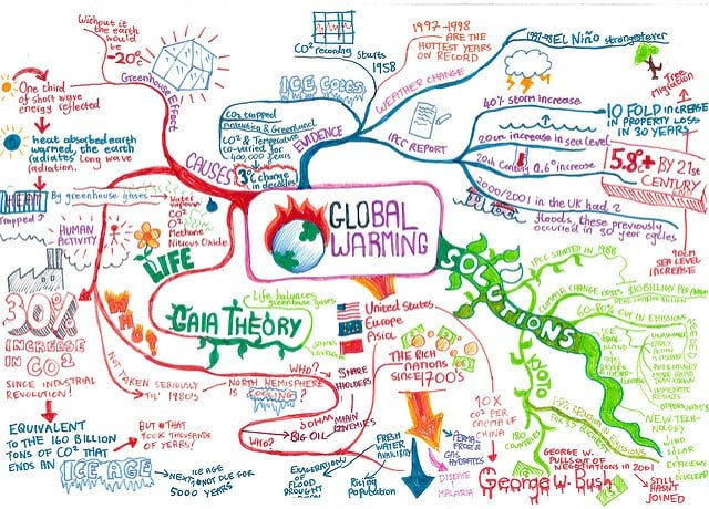 global-warming-brainstorm