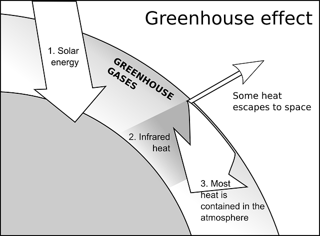 What Is Greenhouse Effect And What Are Greenhouse Gases Earth Eclipse